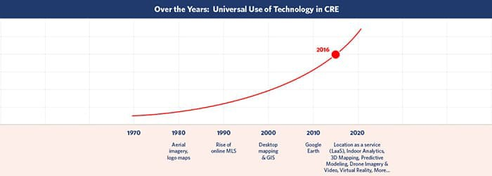 Tipping-Point for Technology